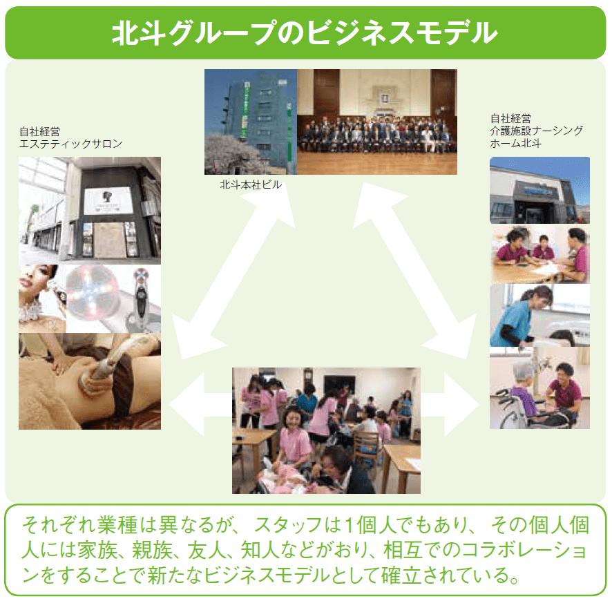 北斗グループのビジネスモデル