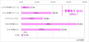 影響あり24.7%(272人)