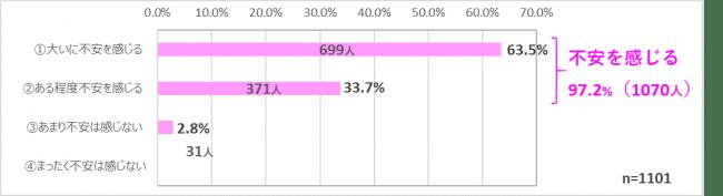 回答者1101人の内、699人が大いに不安を感じると答え、63.5%の割合で最も高い。