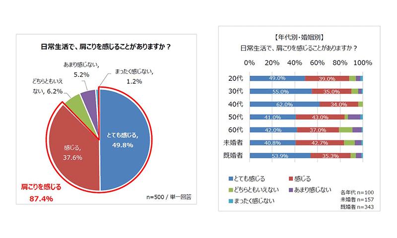 グラフ①②
