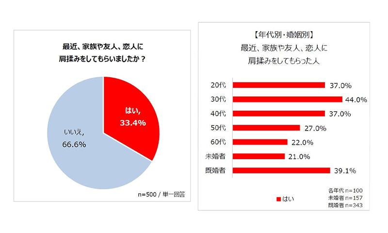 グラフ③④